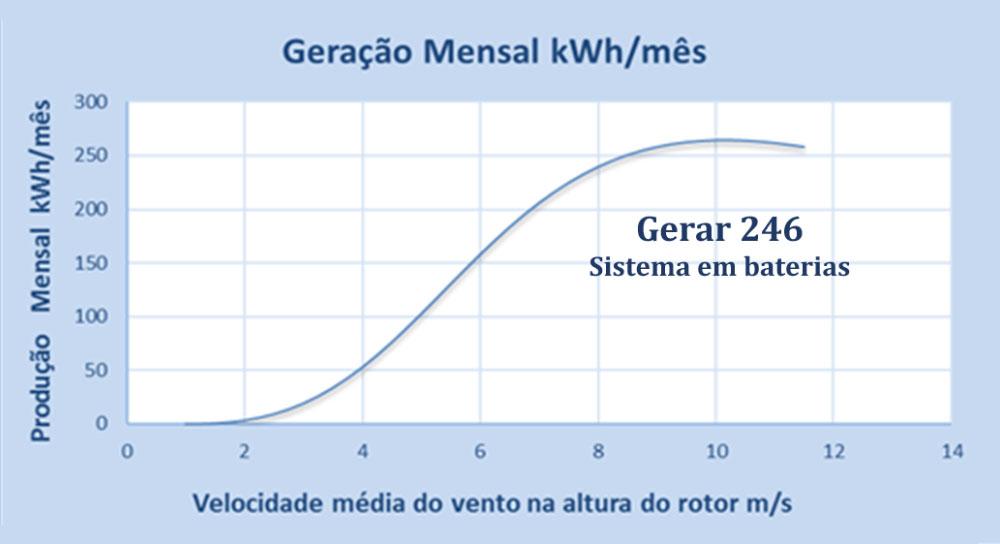Turbina Eólica Gerar 246 Especificação - Enersud Energia Limpa