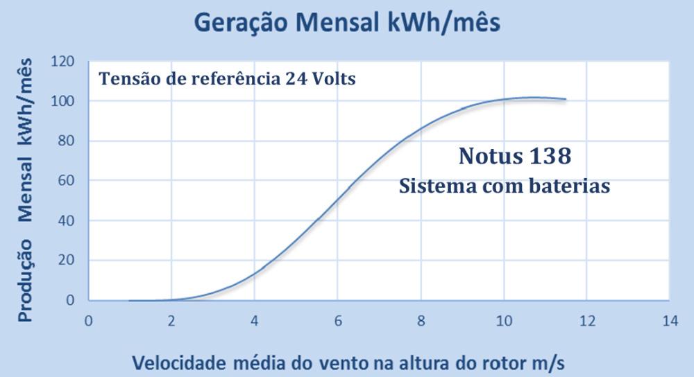 Turbina Eólica Notus 138 Especificação